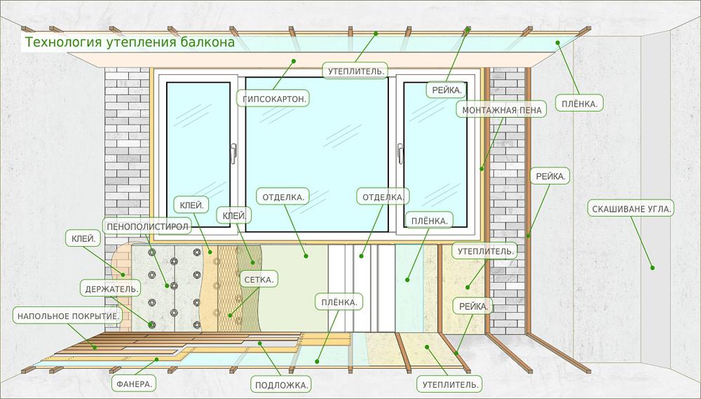 Технология утепления балкона пол